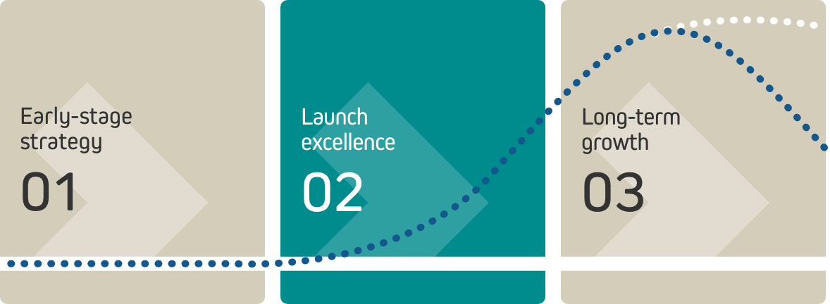 launch-excellence-phase02